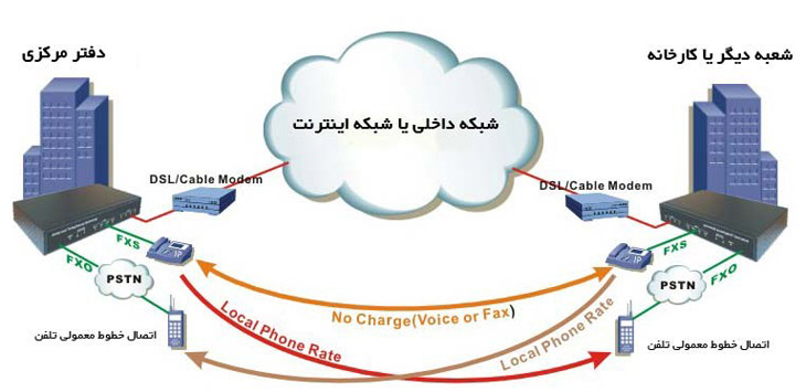 phone-line-transfer